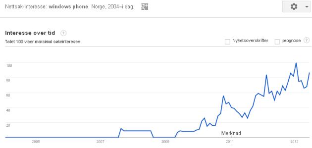 Slik har interessen for Windows Phone blant norske Google-brukere utviklet seg siden 2004.