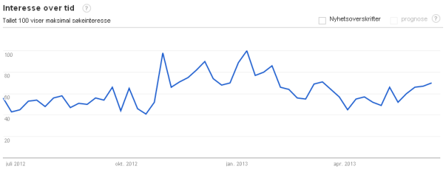 Interessen for Windows Phone blant norske Google-brukere de siste 12 måneder.